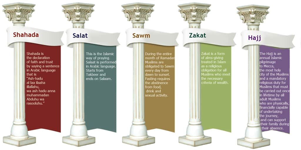 the five pillars of the islamic faith